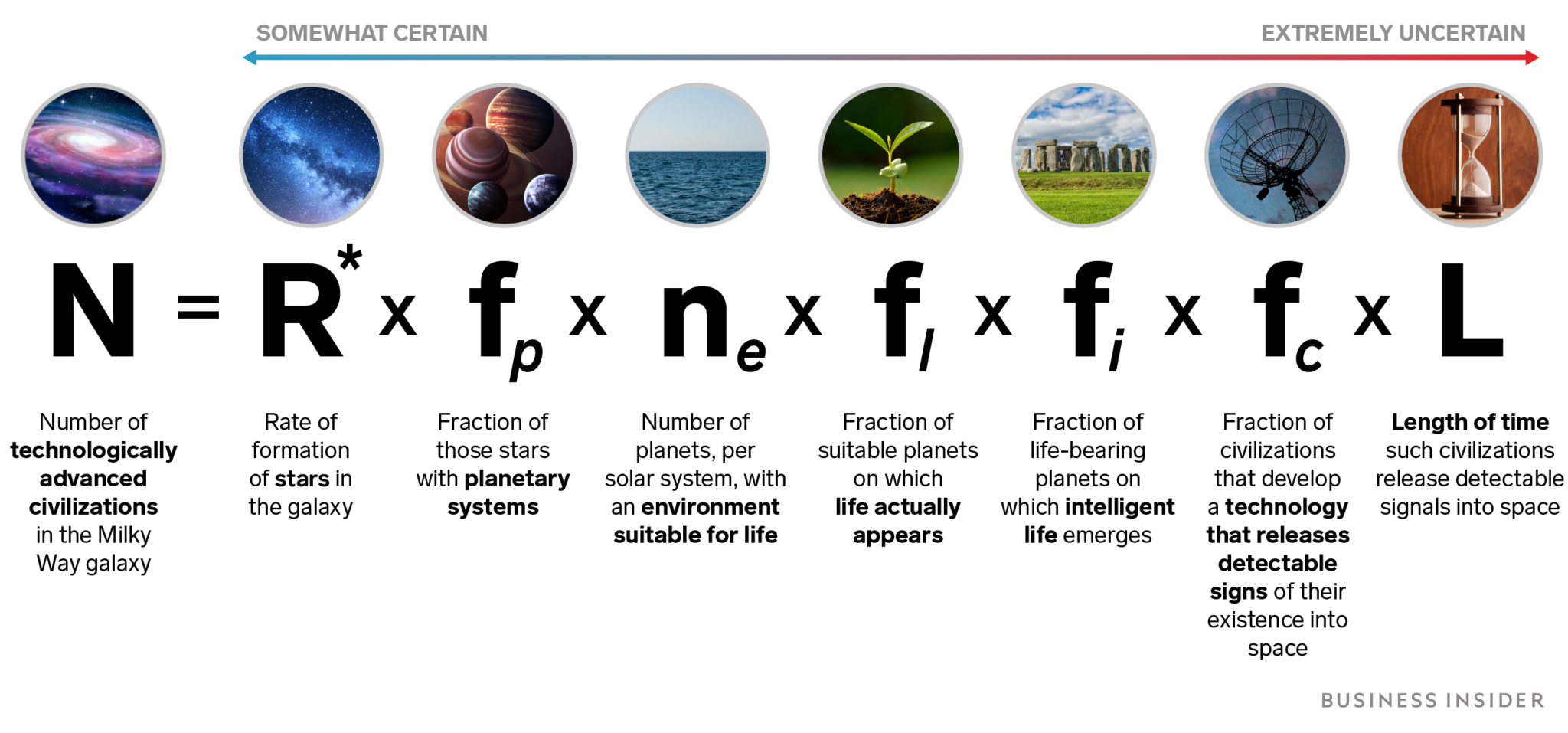 Drake equation was proposed by Dr. Frank Drake in 1961