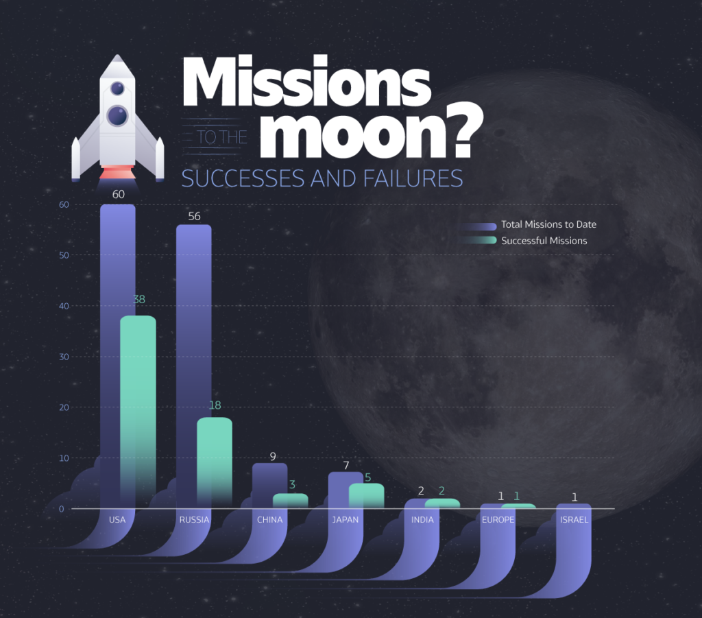 Infographics; MIssions to the Moon